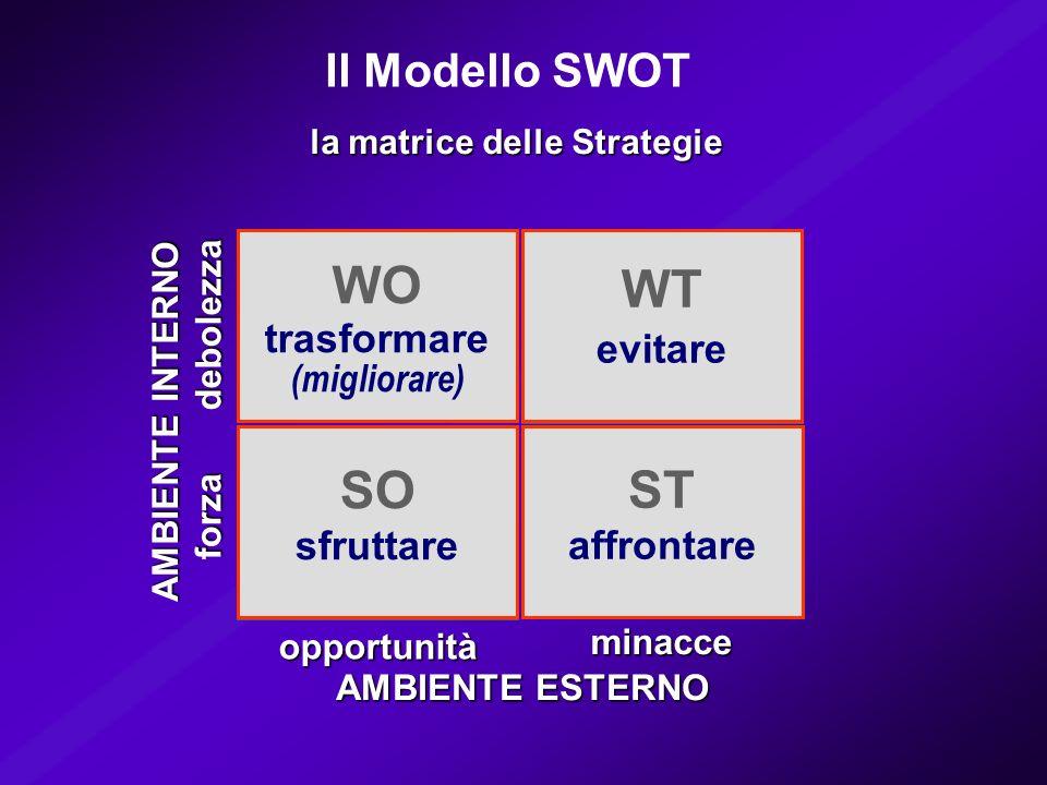 la matrice delle Strategie