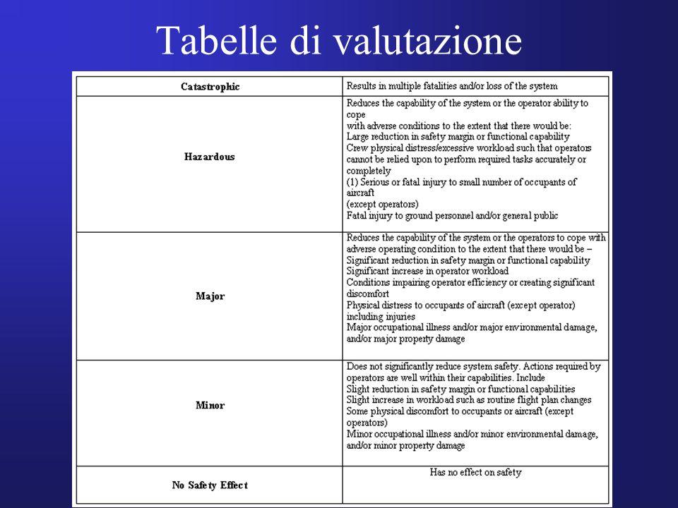 Tabelle di valutazione
