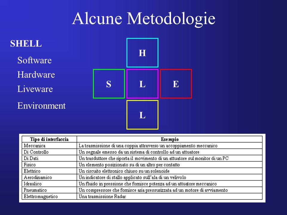 Alcune Metodologie SHELL H Software Hardware S L E Liveware