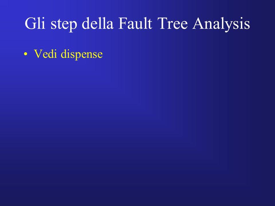 Gli step della Fault Tree Analysis