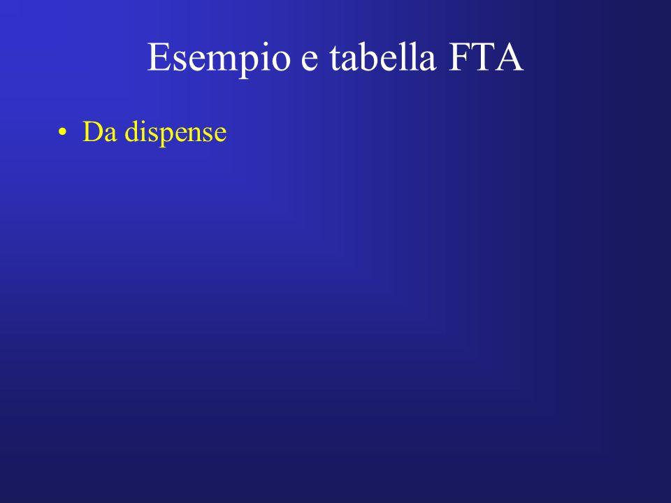 Esempio e tabella FTA Da dispense