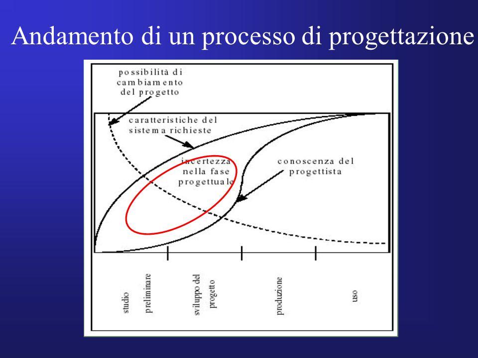 Andamento di un processo di progettazione
