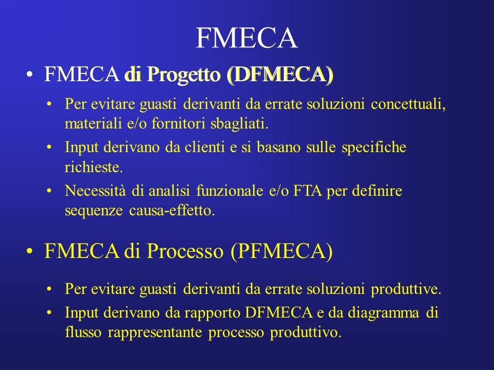 FMECA FMECA di Progetto (DFMECA) FMECA di Progetto (DFMECA)