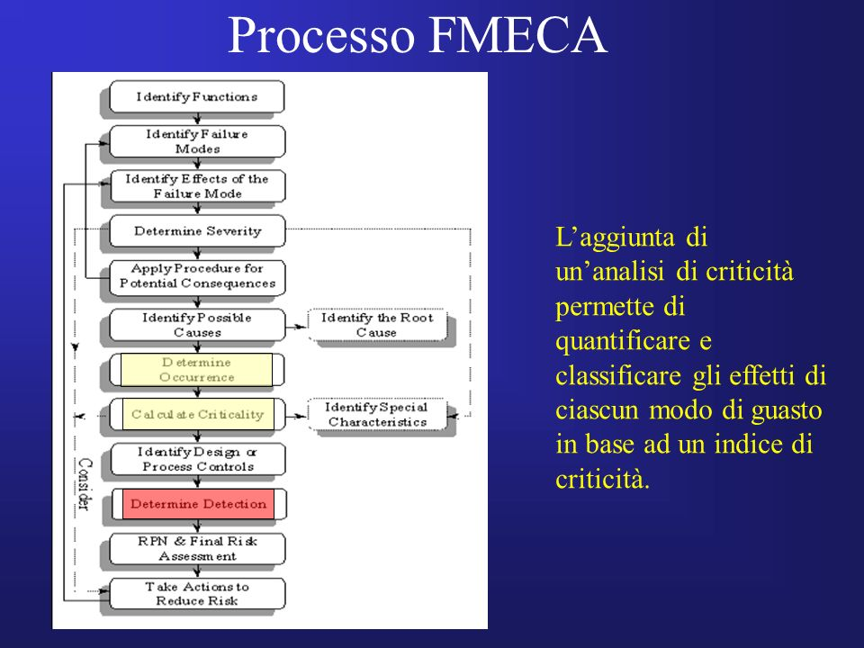 Processo FMECA