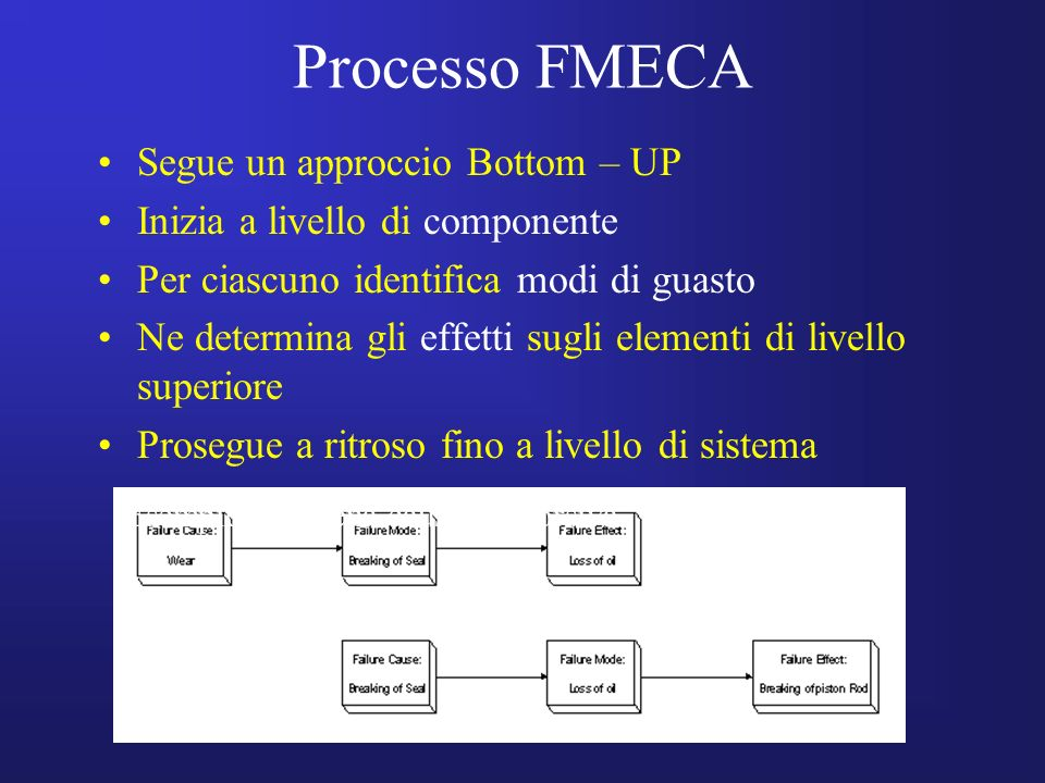 Processo FMECA Segue un approccio Bottom – UP
