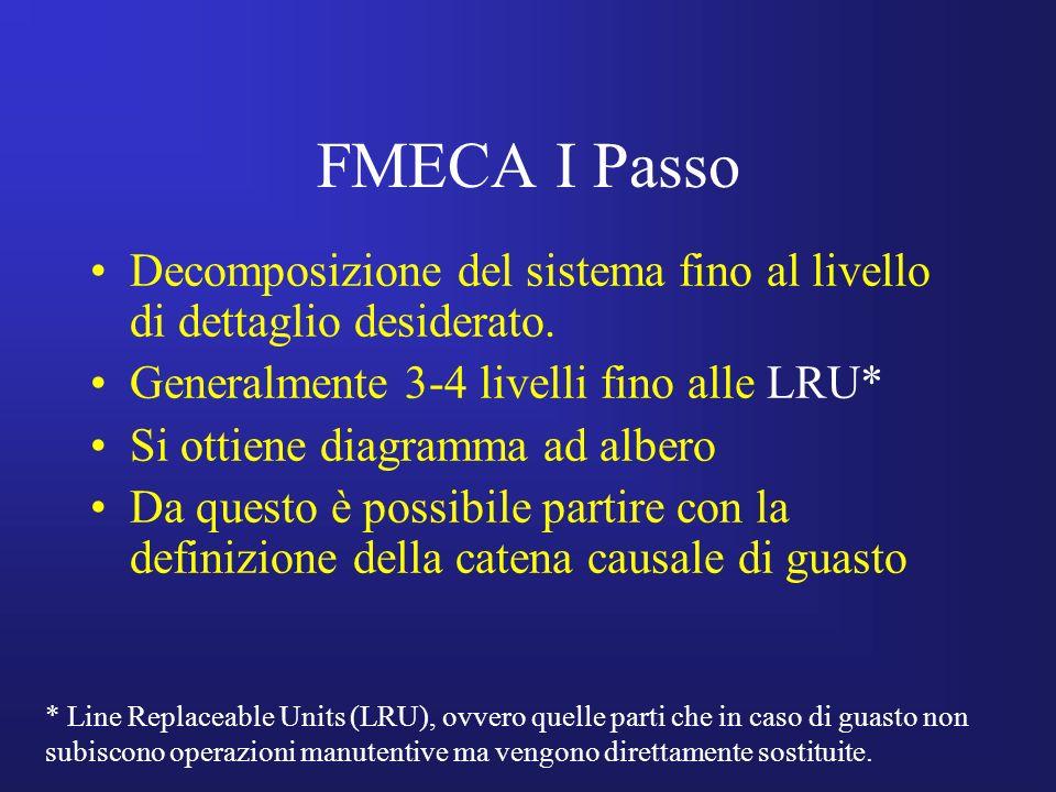 FMECA I Passo Decomposizione del sistema fino al livello di dettaglio desiderato. Generalmente 3-4 livelli fino alle LRU*