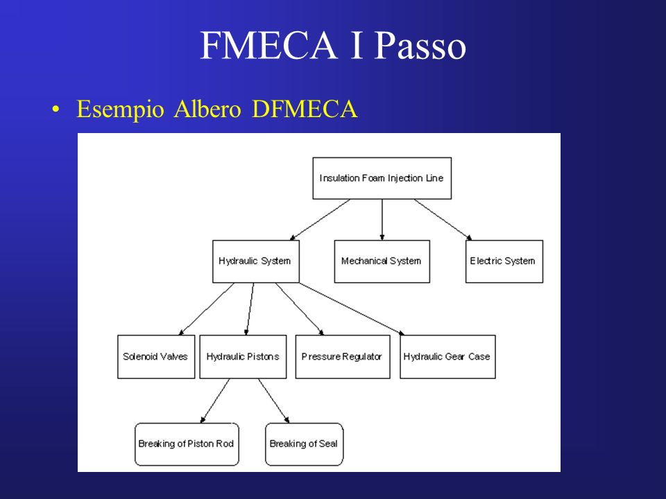 FMECA I Passo Esempio Albero DFMECA