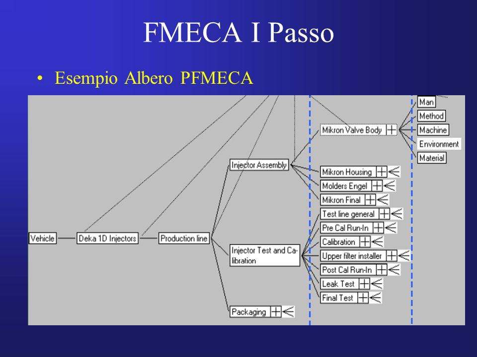 FMECA I Passo Esempio Albero PFMECA