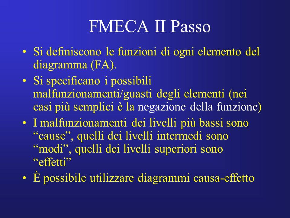 FMECA II Passo Si definiscono le funzioni di ogni elemento del diagramma (FA).