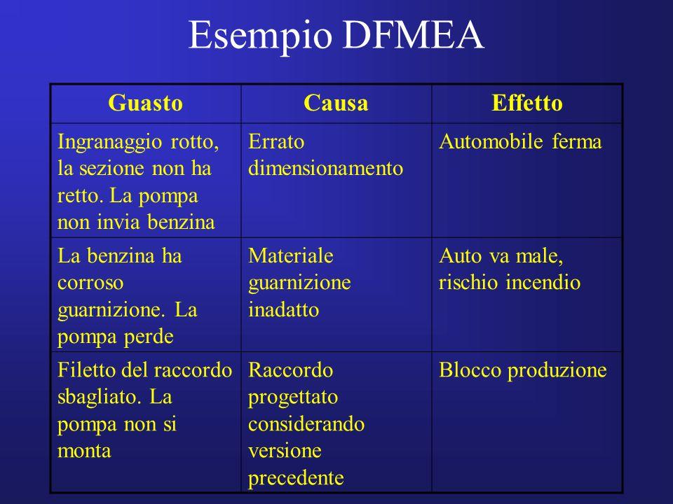 Esempio DFMEA Guasto Causa Effetto