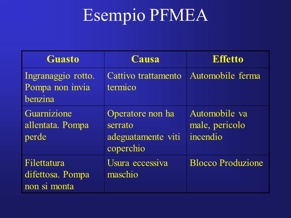 Esempio PFMEA Guasto Causa Effetto