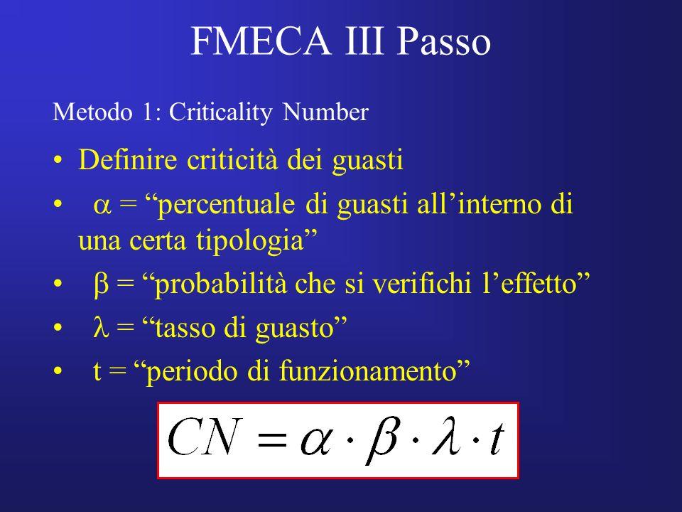 FMECA III Passo Definire criticità dei guasti