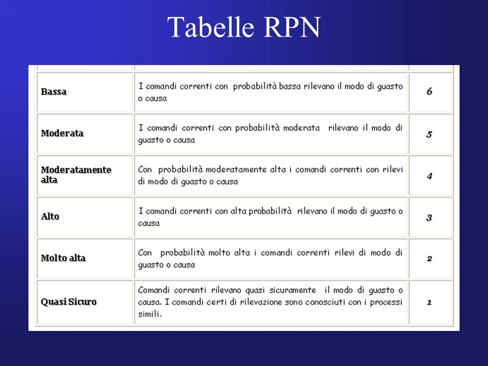 Tabelle RPN