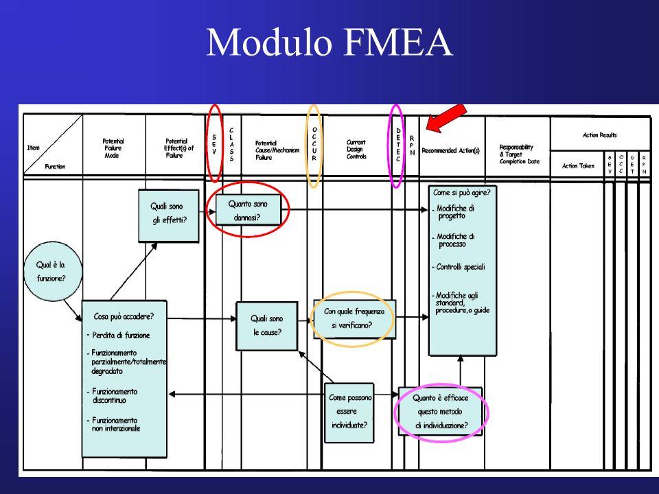 Modulo FMEA