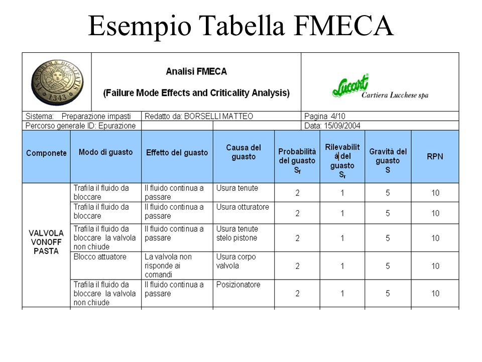 Esempio Tabella FMECA