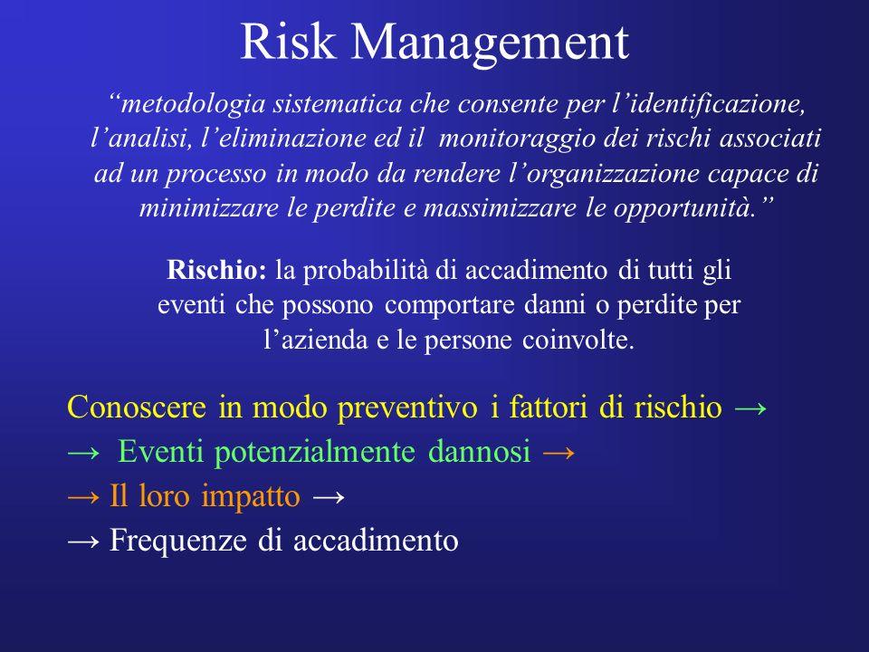 Risk Management Conoscere in modo preventivo i fattori di rischio →
