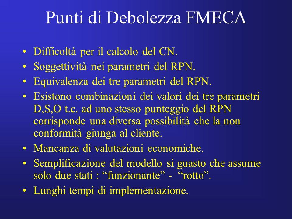 Punti di Debolezza FMECA