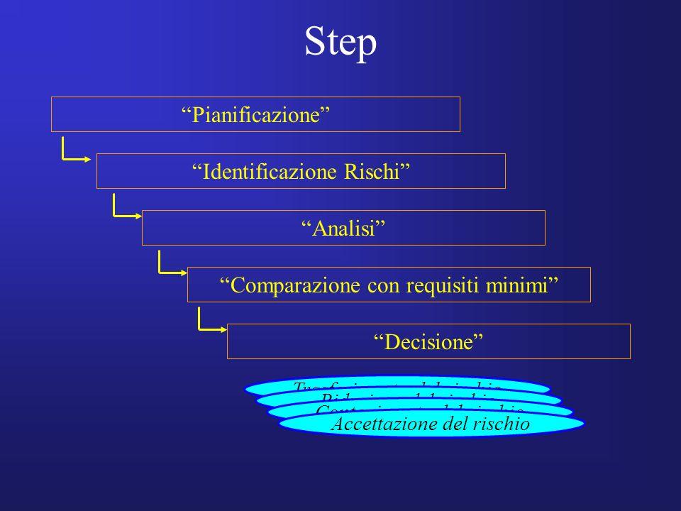 Step Pianificazione Identificazione Rischi Analisi