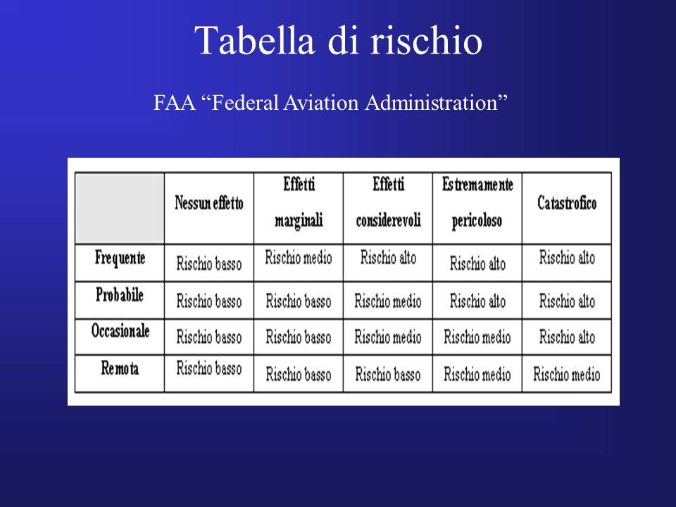 Tabella di rischio FAA Federal Aviation Administration