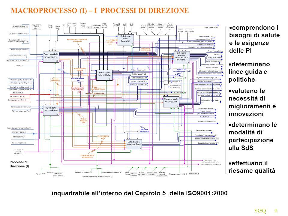 MACROPROCESSO (I) – I PROCESSI DI DIREZIONE
