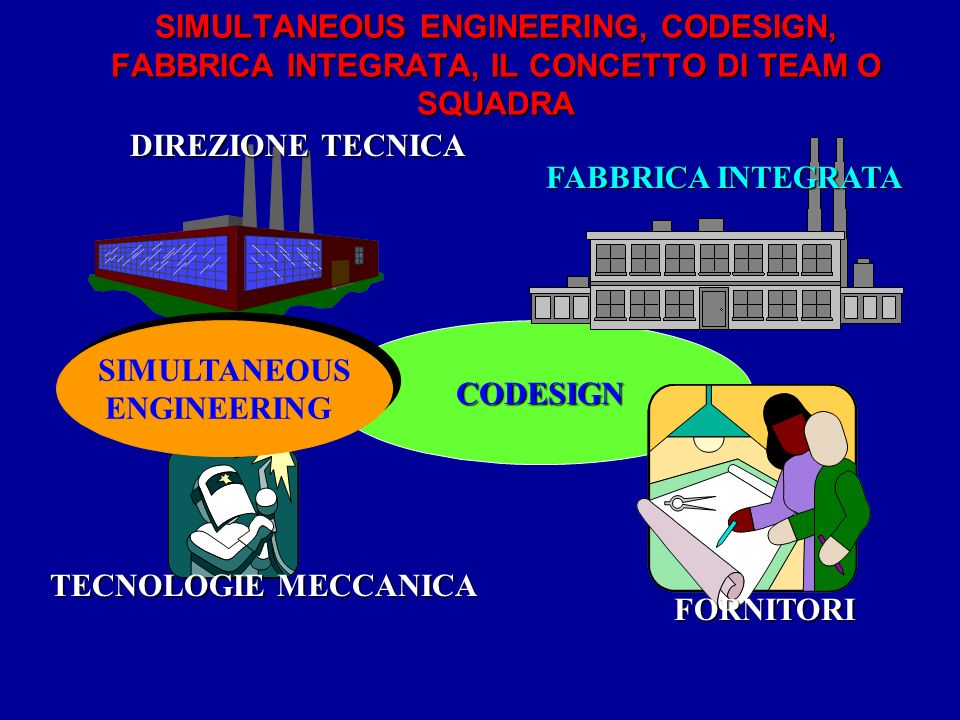 SIMULTANEOUS ENGINEERING, CODESIGN, FABBRICA INTEGRATA, IL CONCETTO DI TEAM O SQUADRA