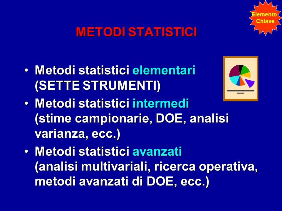 Metodi statistici elementari (SETTE STRUMENTI)