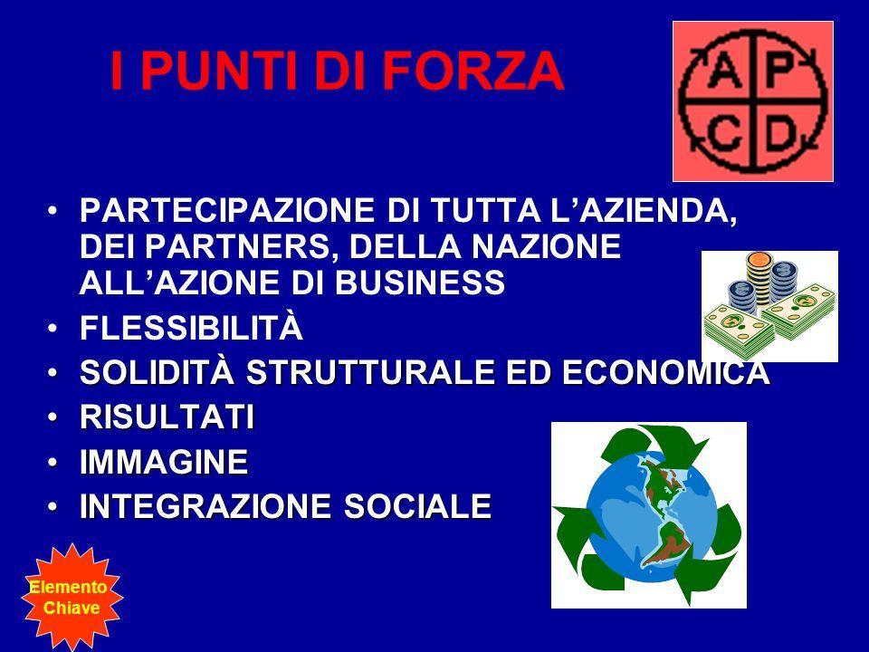 I PUNTI DI FORZA PARTECIPAZIONE DI TUTTA L'AZIENDA, DEI PARTNERS, DELLA NAZIONE ALL'AZIONE DI BUSINESS.