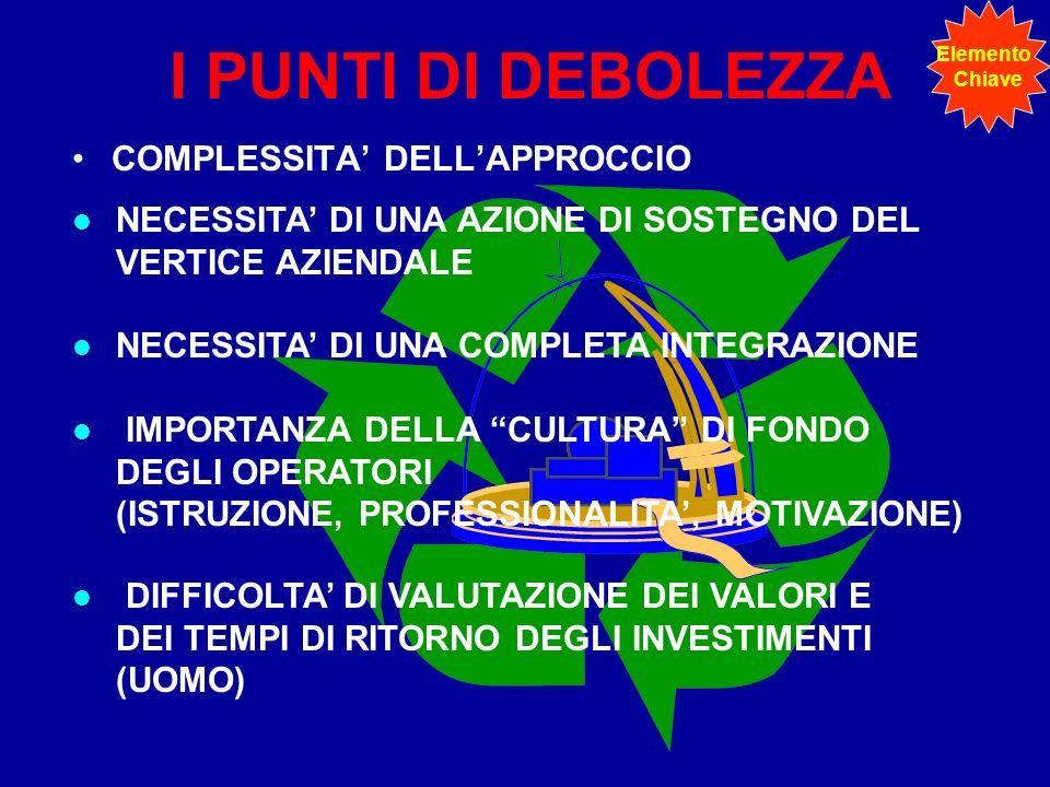 I PUNTI DI DEBOLEZZA COMPLESSITA' DELL'APPROCCIO