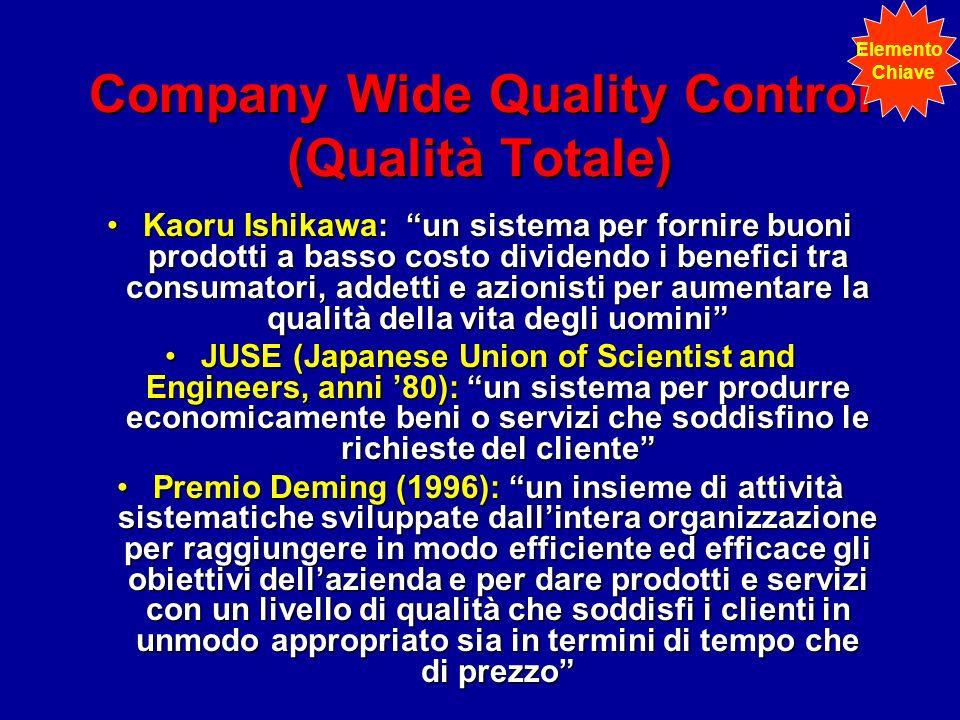 Company Wide Quality Control (Qualità Totale)