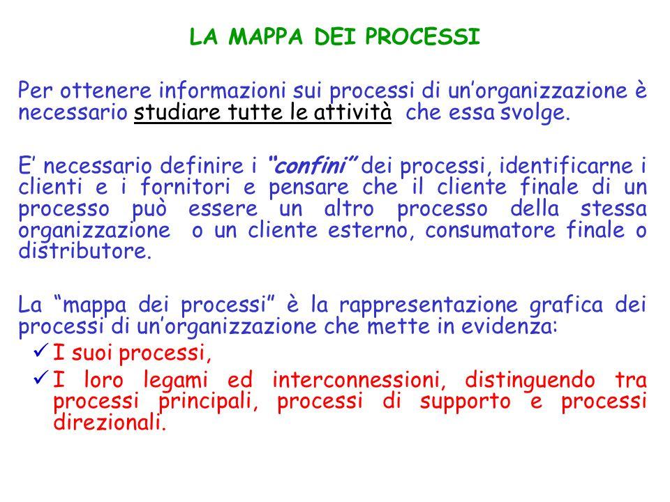 LA MAPPA DEI PROCESSI Per ottenere informazioni sui processi di un'organizzazione è necessario studiare tutte le attività che essa svolge.