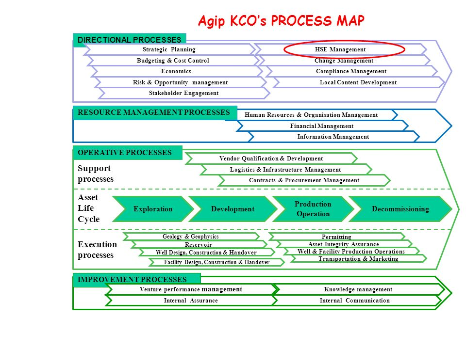Agip KCO's PROCESS MAP Support processes Asset Life Cycle Execution