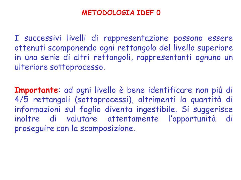 METODOLOGIA IDEF 0