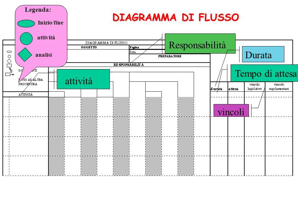DIAGRAMMA DI FLUSSO Responsabilità Durata Tempo di attesa attività