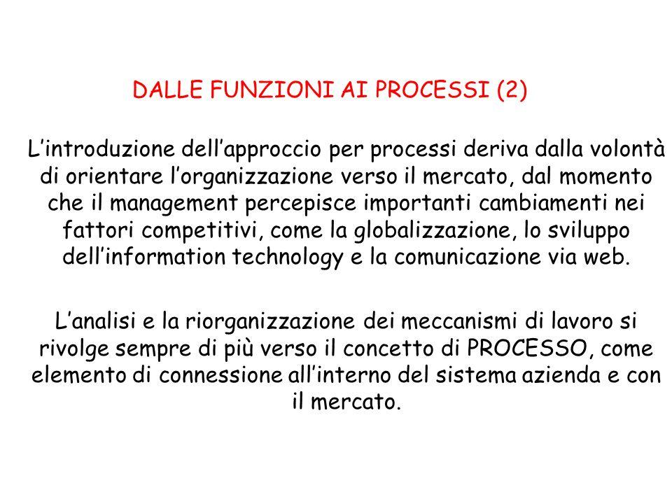 DALLE FUNZIONI AI PROCESSI (2)