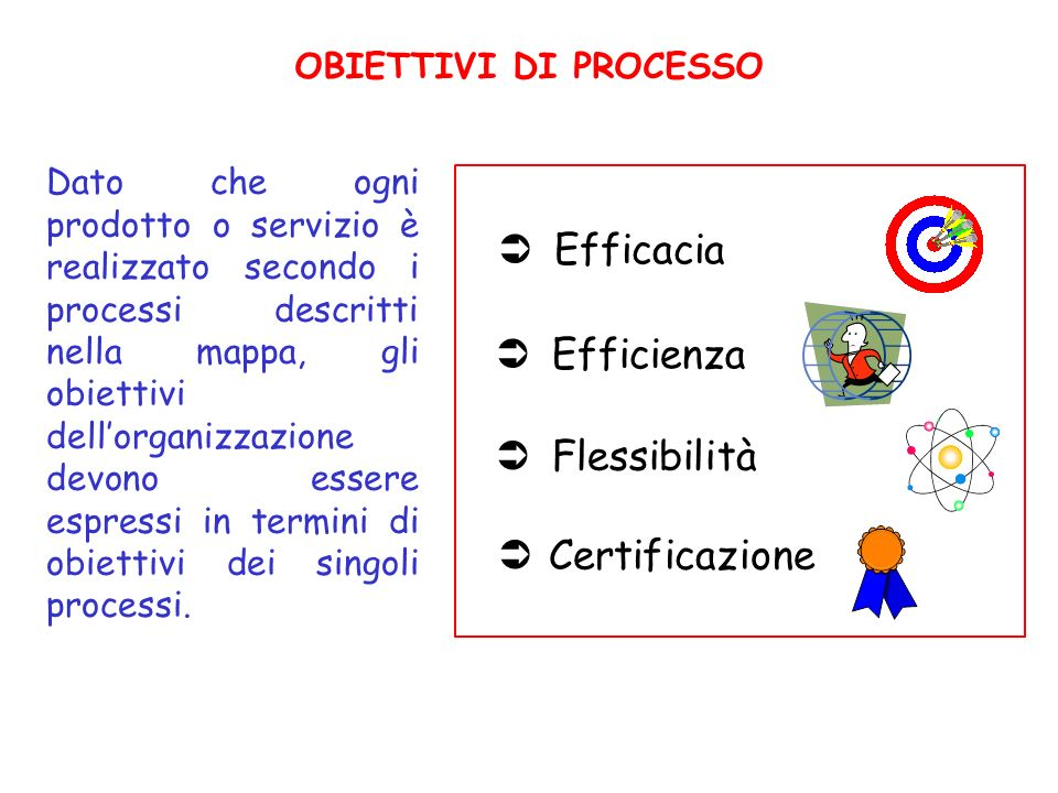 Efficacia Efficienza Flessibilità Certificazione OBIETTIVI DI PROCESSO