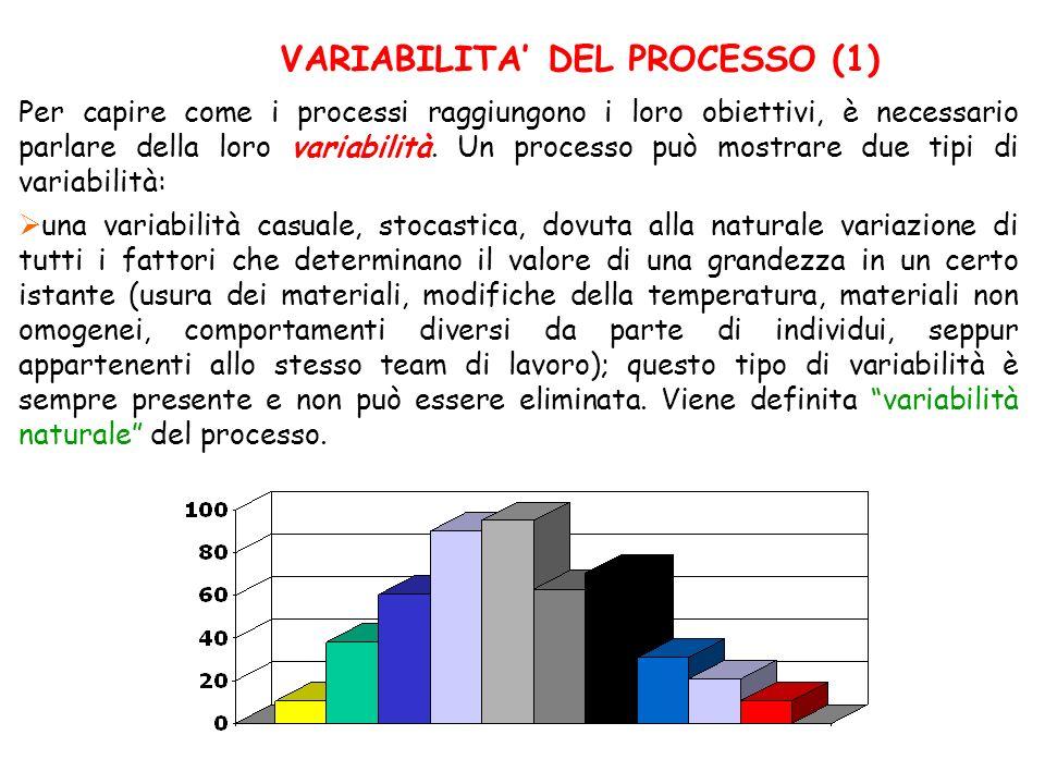 VARIABILITA' DEL PROCESSO (1)