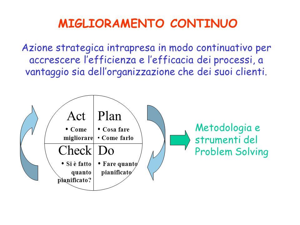 Plan Do Check Act MIGLIORAMENTO CONTINUO