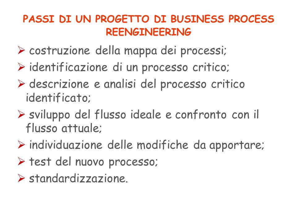 PASSI DI UN PROGETTO DI BUSINESS PROCESS REENGINEERING