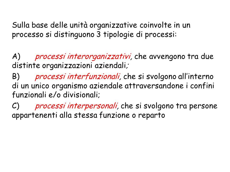 L.Bonechi Organizzazione az.le II Modulo 6° LEZIONE