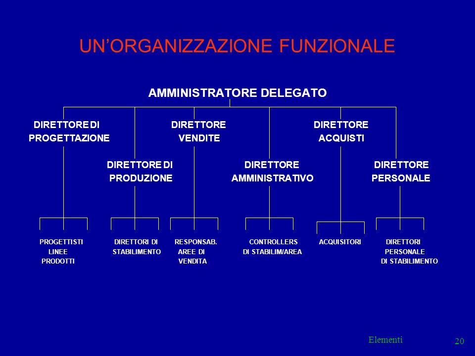 UN'ORGANIZZAZIONE FUNZIONALE