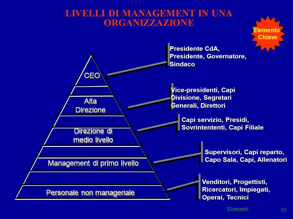 LIVELLI DI MANAGEMENT IN UNA ORGANIZZAZIONE