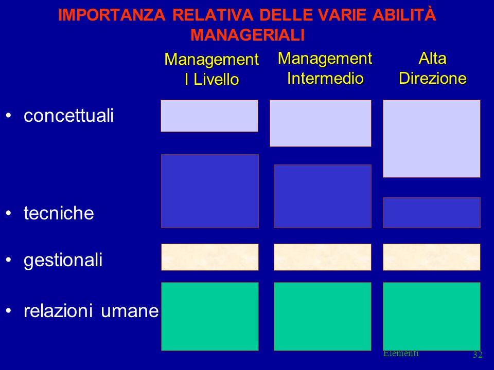 IMPORTANZA RELATIVA DELLE VARIE ABILITÀ MANAGERIALI