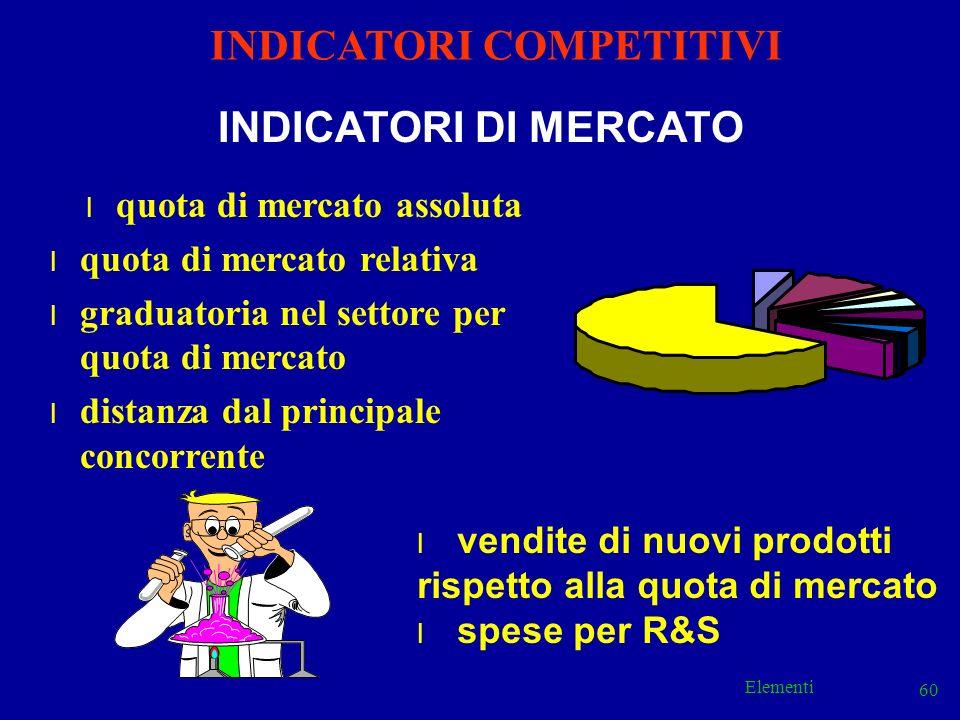 INDICATORI COMPETITIVI quota di mercato assoluta