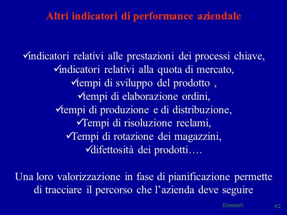 Altri indicatori di performance aziendale
