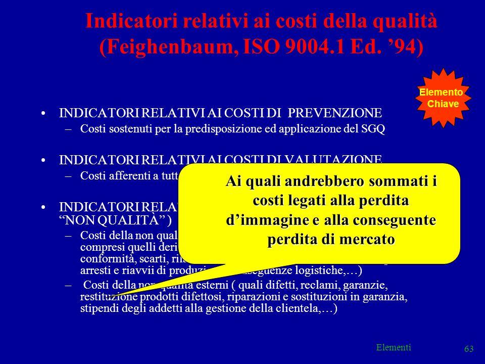 Indicatori relativi ai costi della qualità (Feighenbaum, ISO 9004.1 Ed. '94)