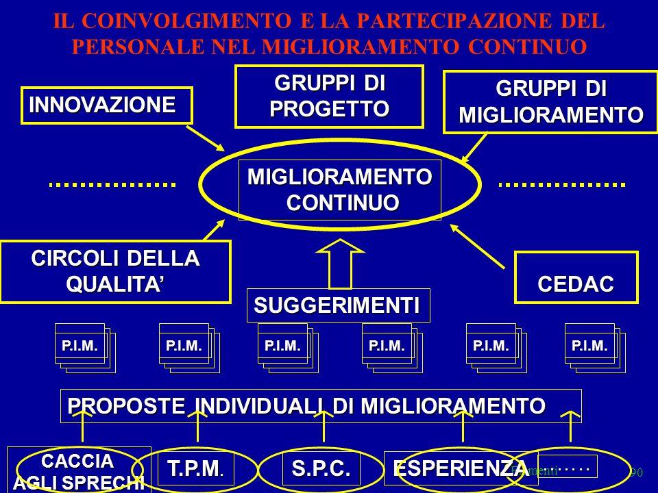 GRUPPI DI MIGLIORAMENTO CIRCOLI DELLA QUALITA'