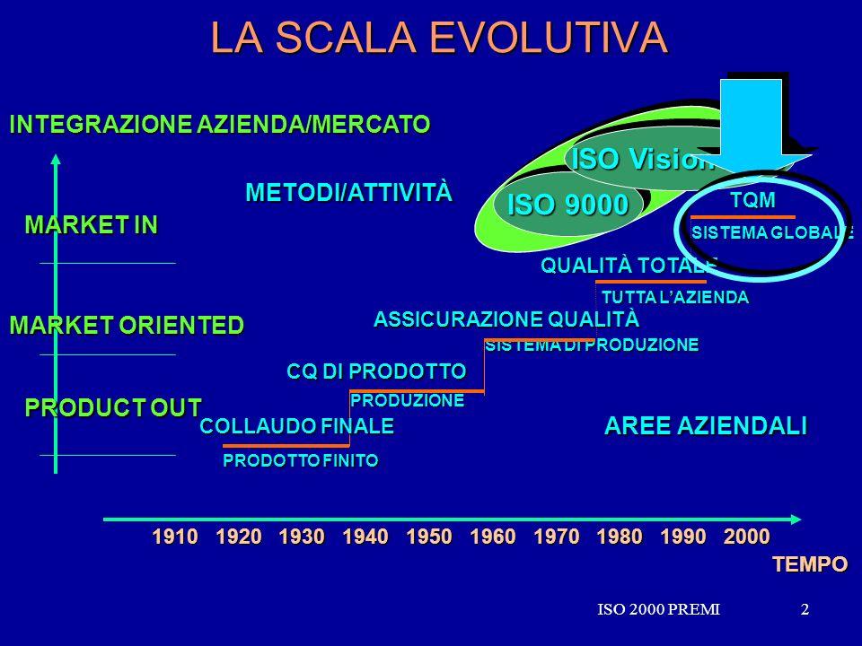 LA SCALA EVOLUTIVA ISO Vision 2000 ISO 9000