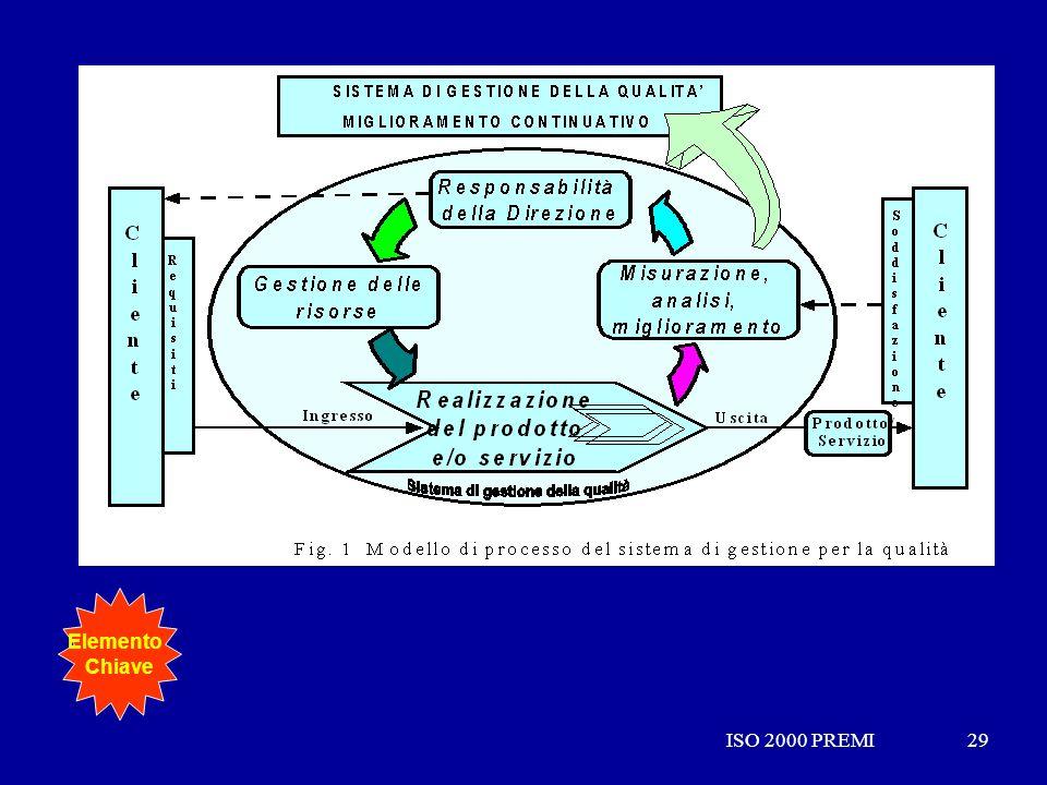 Elemento Chiave ISO 2000 PREMI