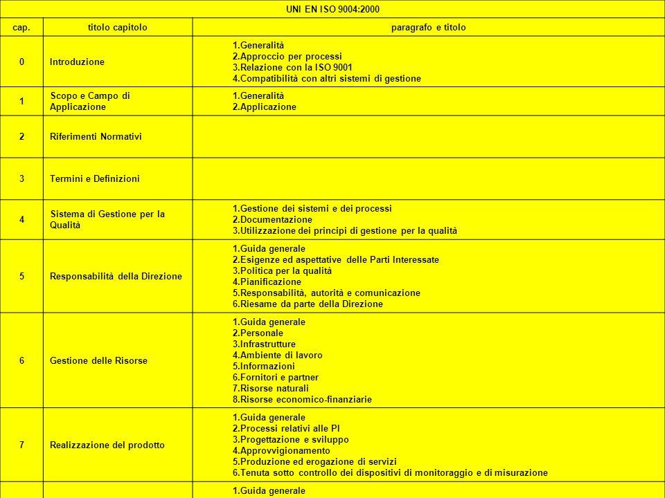 ISO 2000 PREMI UNI EN ISO 9004:2000 cap. titolo capitolo