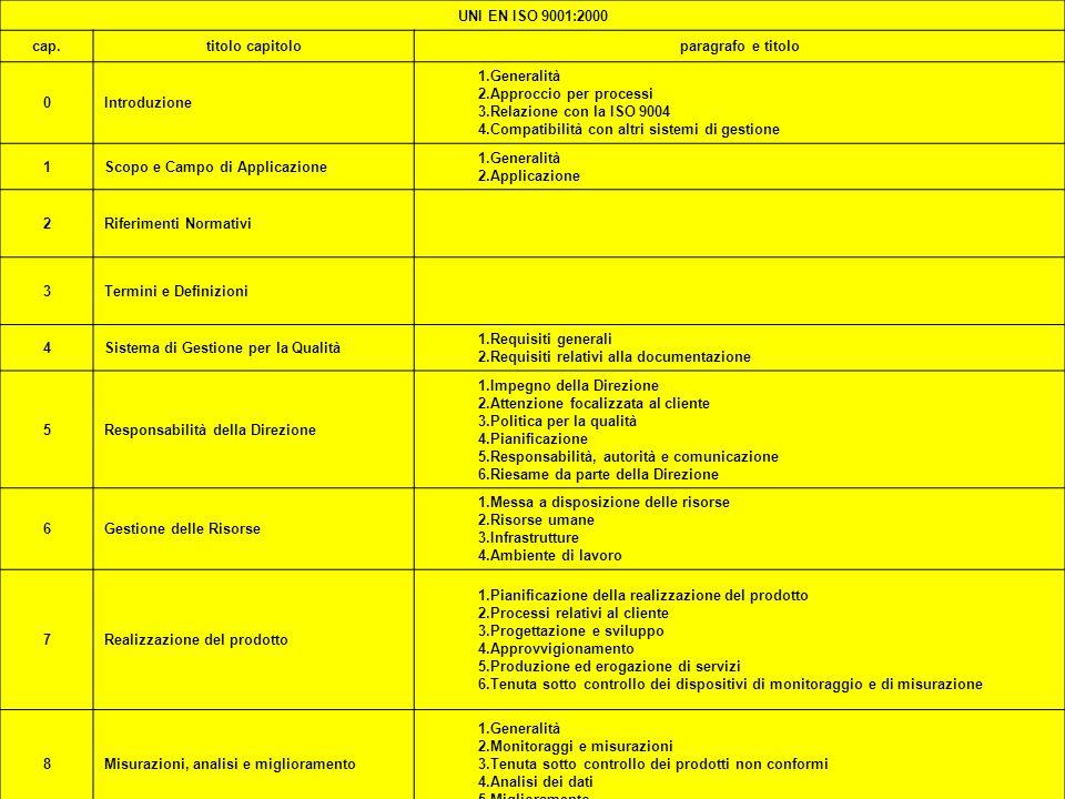 ISO 2000 PREMI UNI EN ISO 9001:2000 cap. titolo capitolo
